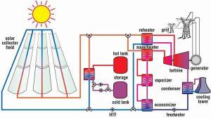 نیروگاه خورشیدی حرارتی